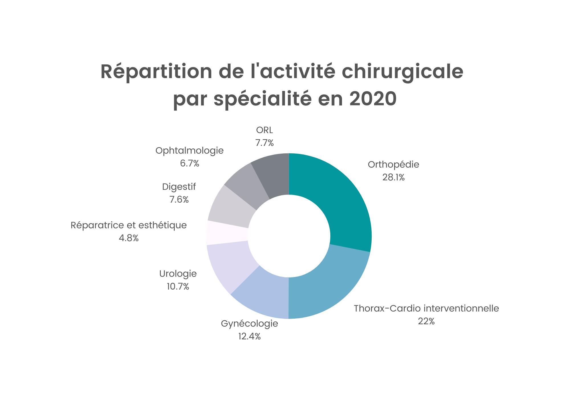 activite-chir_specialite_2020