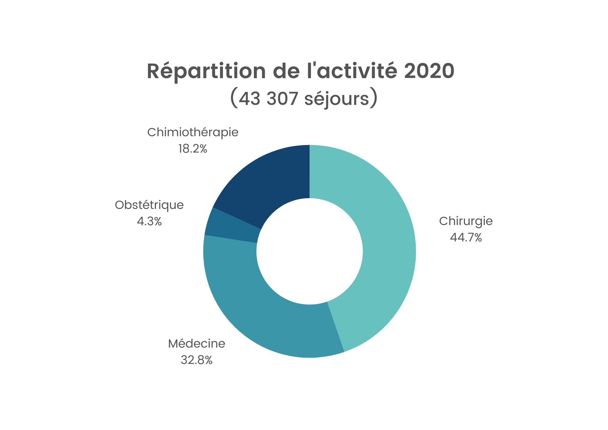 repartition-act_2020